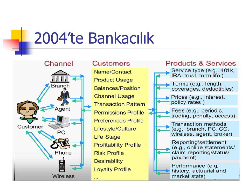 2004'te Bankacılık