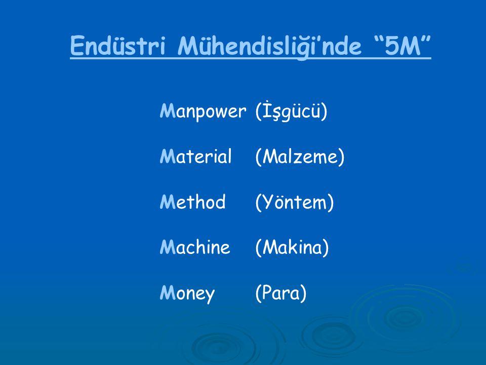 "Endüstri Mühendisliği'nde ""5M"" Manpower (İşgücü) Material (Malzeme) Method (Yöntem) Machine (Makina) Money (Para)"