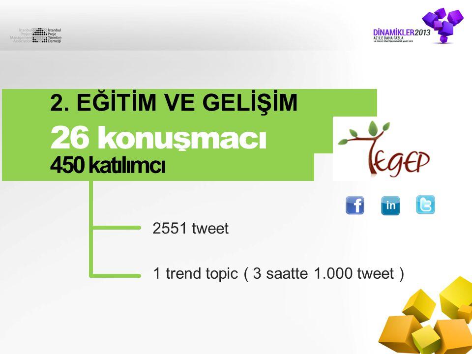 2551 tweet 1 trend topic ( 3 saatte 1.000 tweet ) 2. EĞİTİM VE GELİŞİM ZİRVESİ 26 konuşmacı 450 katılımcı