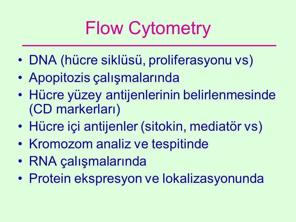 Flow Cytometry •DNA (hücre siklüsü, proliferasyonu vs) •Apopitozis çalışmalarında •Hücre yüzey antijenlerinin belirlenmesinde (CD markerları) •Hücre içi antijenler (sitokin, mediatör vs) •Kromozom analiz ve tespitinde •RNA çalışmalarında •Protein ekspresyon ve lokalizasyonunda