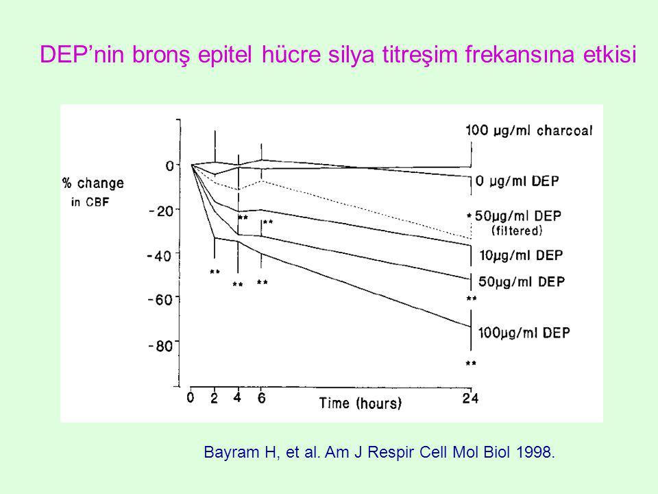 Bayram H, et al. Am J Respir Cell Mol Biol 1998. DEP'nin bronş epitel hücre silya titreşim frekansına etkisi