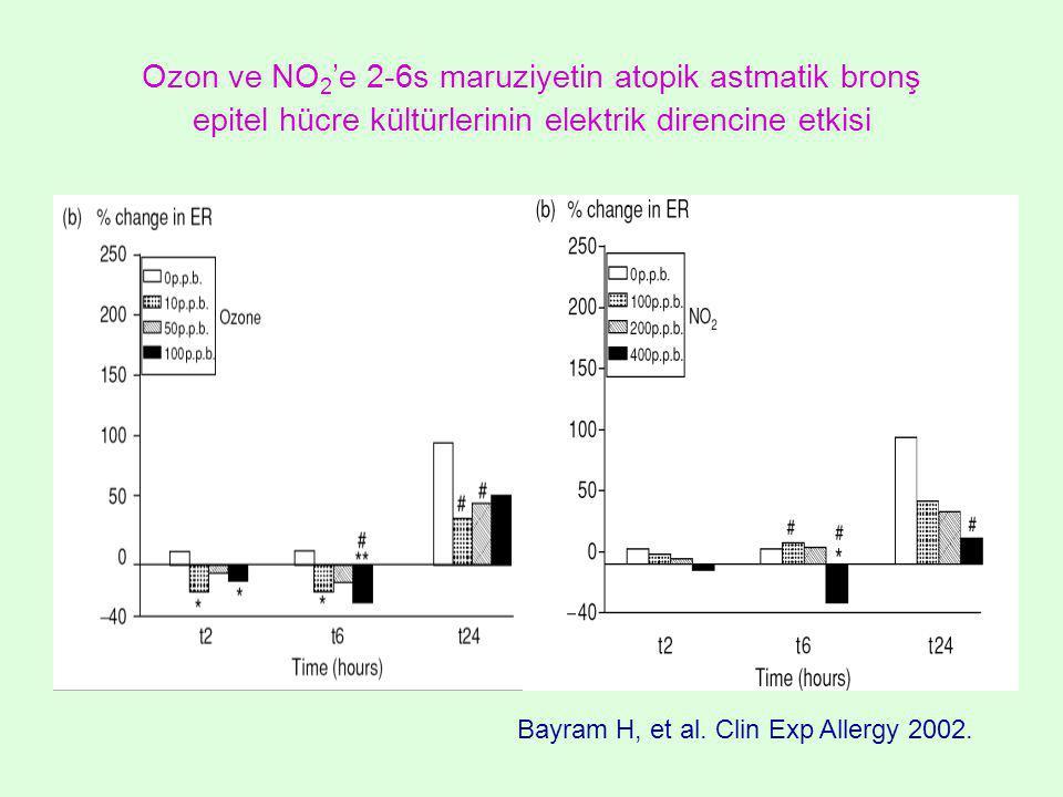 Ozon ve NO 2 'e 2-6s maruziyetin atopik astmatik bronş epitel hücre kültürlerinin elektrik direncine etkisi Bayram H, et al.