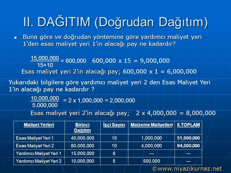 II. DAĞITIM (Doğrudan Dağıtım)  Buna göre ve doğrudan yöntemine göre yardımcı maliyet yeri 1'den esas maliyet yeri 1'in alacağı pay ne kadardır? = 60