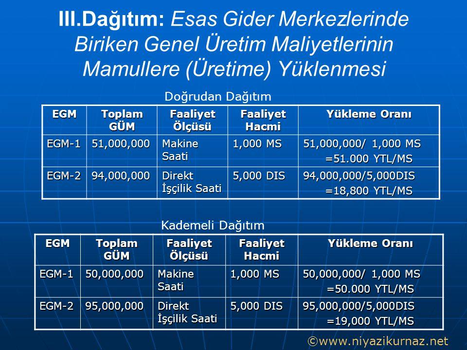 III.Dağıtım: Esas Gider Merkezlerinde Biriken Genel Üretim Maliyetlerinin Mamullere (Üretime) Yüklenmesi EGM Toplam GÜM Faaliyet Ölçüsü Faaliyet Hacmi
