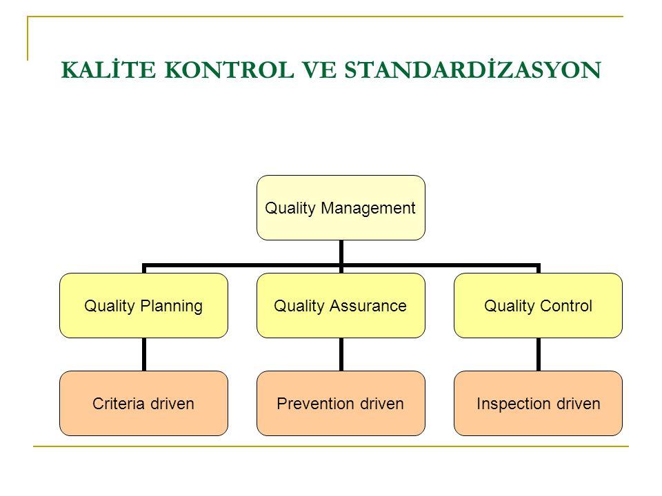 KALİTE KONTROL VE STANDARDİZASYON Quality Management Quality Planning Criteria driven Quality Assurance Prevention driven Quality Control Inspection d
