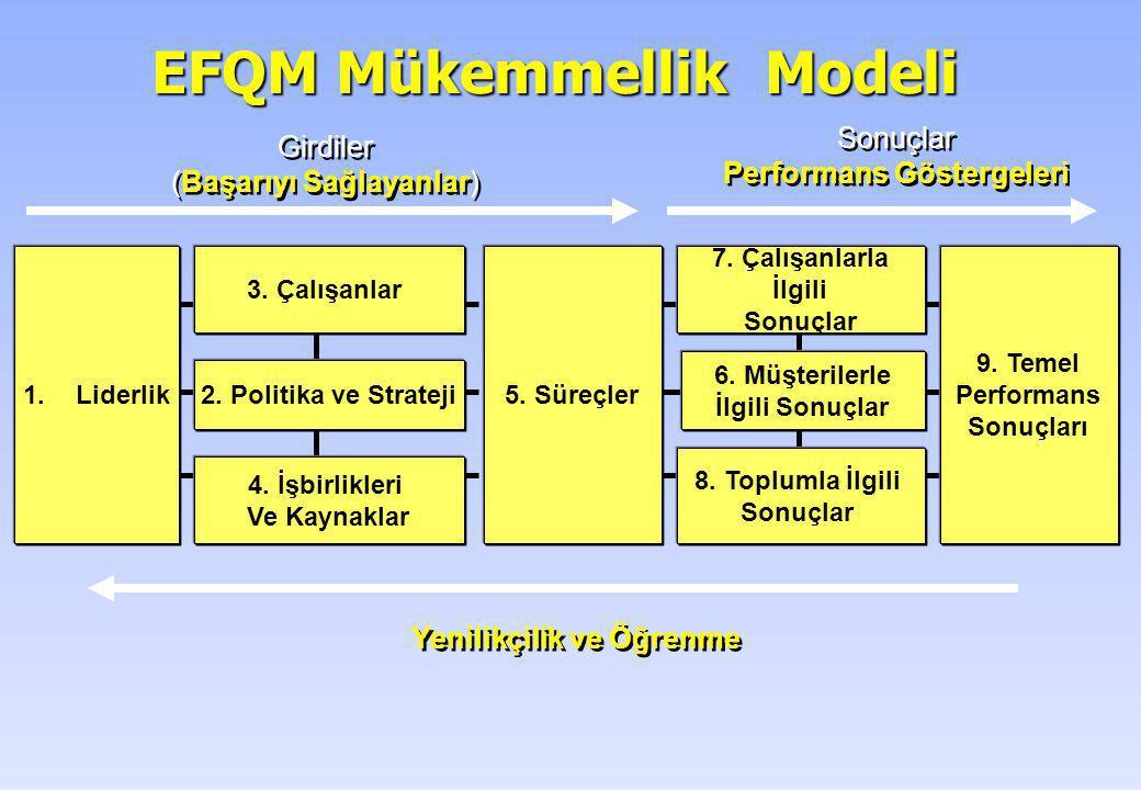 EFQM Mükemmellik Modeli Girdiler (Başarıyı Sağlayanlar) Girdiler (Başarıyı Sağlayanlar) Sonuçlar Performans Göstergeleri Sonuçlar Performans Göstergel