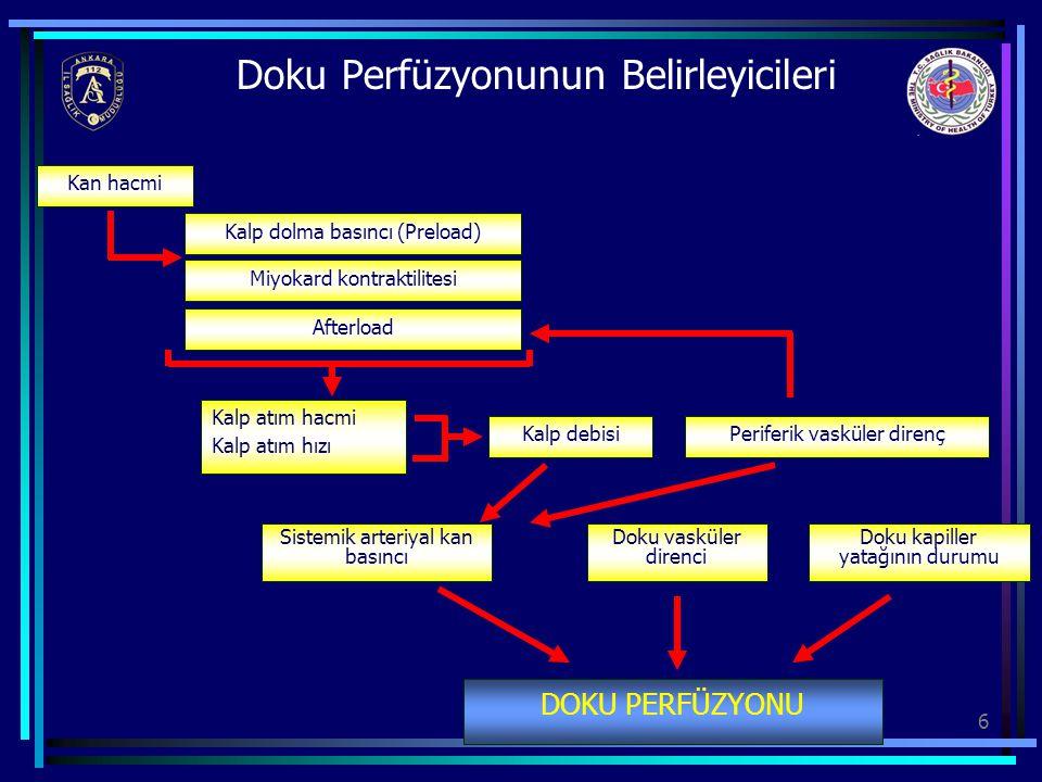 7 Hipovolemik Şok Nedenler Ani ve Aşırı KanamaAşırı Sıvı Kayıpları Ağır GİS Kanamaları Travmatik Dış Kanamalar Aort Anevrizması Yırtılması Retroperitoneal Kanamalar … Geniş Yanıklar Aşırı Kusma ve İshal (Peritonit, Pankreatit, İntestinal Obstrüksiyon)