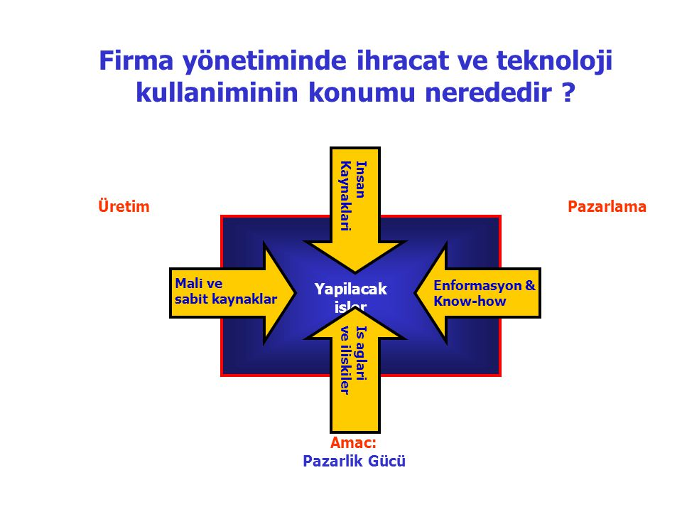 üretimPazarlama WhatFor whom Building capabilities in •Production, •Marketing, •Transactions (exports).