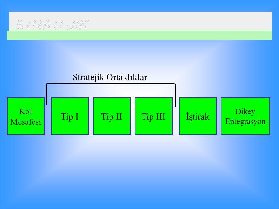 Kol Mesafesi Tip ITip IITip IIIİştirak Dikey Entegrasyon Stratejik Ortaklıklar
