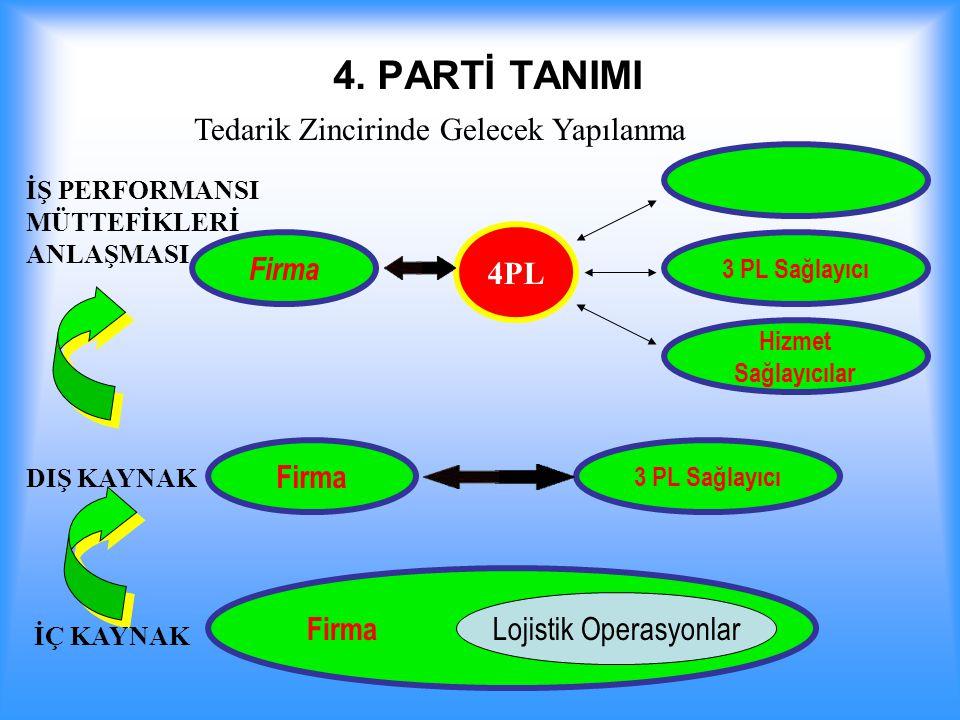 4. PARTİ TANIMI Firma 4PL 3 PL Sağlayıcı Hizmet Sağlayıcılar Firma Tedarik Zincirinde Gelecek Yapılanma Lojistik Operasyonlar DIŞ KAYNAK İÇ KAYNAK İŞ
