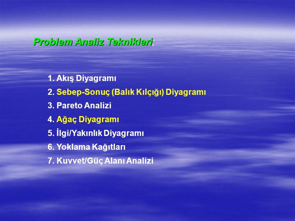 Problem Analiz Teknikleri Problem Analiz Teknikleri; 1. Akış Diyagramı 2. Sebep-Sonuç (Balık Kılçığı) Diyagramı 3. Pareto Analizi 4. Ağaç Diyagramı 5.