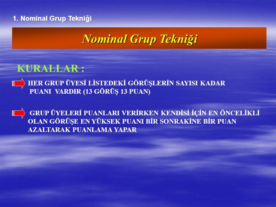 Nominal Grup Tekniği HER GRUP ÜYESİ LİSTEDEKİ GÖRÜŞLERİN SAYISI KADAR PUANI VARDIR (13 GÖRÜŞ 13 PUAN) GRUP ÜYELERİ PUANLARI VERİRKEN KENDİSİ İÇİN EN Ö