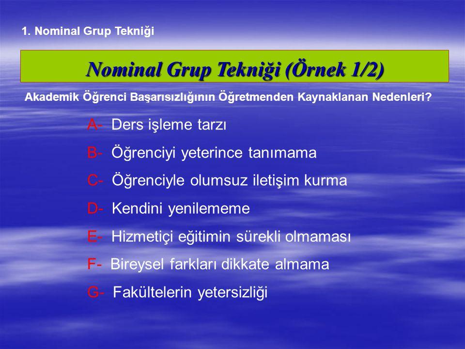 Nominal Grup Tekniği (Örnek 1/2) A- Ders işleme tarzı B- Öğrenciyi yeterince tanımama C- Öğrenciyle olumsuz iletişim kurma D- Kendini yenilememe E- Hi