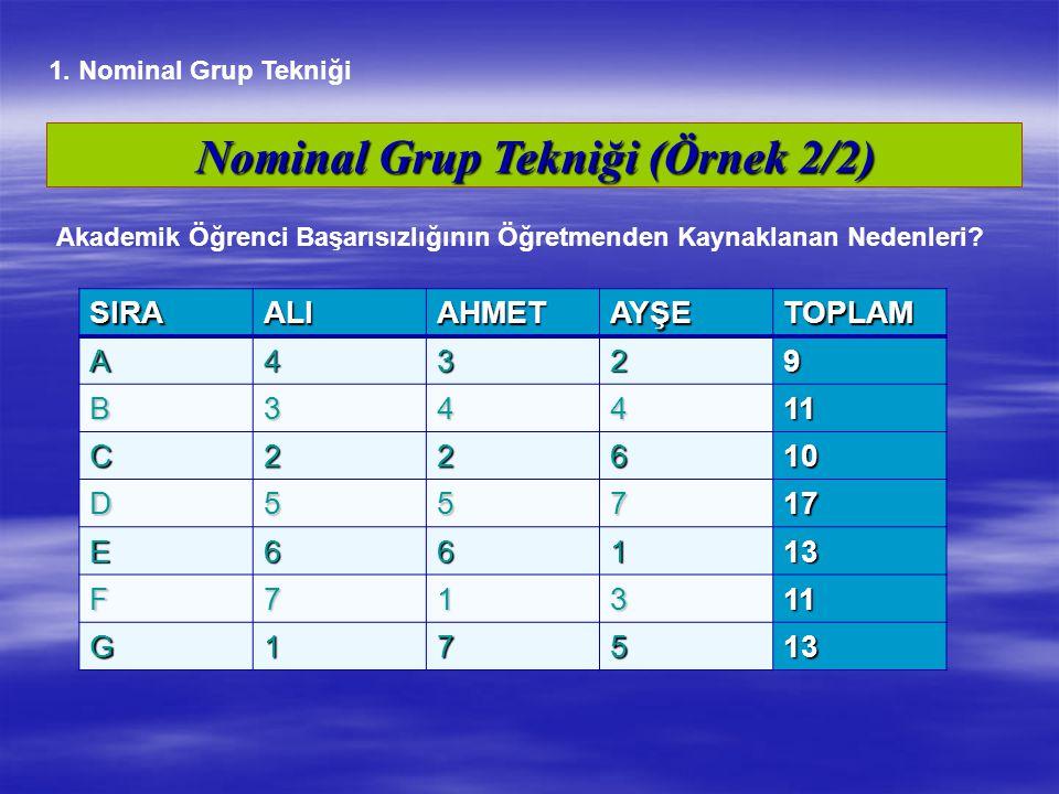 Nominal Grup Tekniği (Örnek 2/2) SIRAALIAHMETAYŞETOPLAM A4329 B34411 C22610 D55717 E66113 F71311 G17513 Akademik Öğrenci Başarısızlığının Öğretmenden
