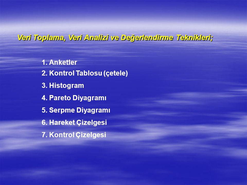 Veri Toplama, Veri Analizi ve Değerlendirme Teknikleri; 1. Anketler 2. Kontrol Tablosu (çetele) 3. Histogram 4. Pareto Diyagramı 5. Serpme Diyagramı 6