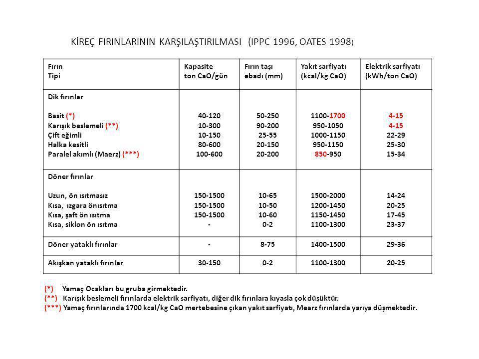 KİREÇ FIRINLARININ KARŞILAŞTIRILMASI (IPPC 1996, OATES 1998 ) Fırın Tipi Kapasite ton CaO/gün Fırın taşı ebadı (mm) Yakıt sarfiyatı (kcal/kg CaO) Elektrik sarfiyatı (kWh/ton CaO) Dik fırınlar Basit (*) Karışık beslemeli (**) Çift eğimli Halka kesitli Paralel akımlı (Maerz) (***) 40-120 10-300 10-150 80-600 100-600 50-250 90-200 25-55 20-150 20-200 1100-1700 950-1050 1000-1150 950-1150 850-950 4-15 22-29 25-30 15-34 Döner fırınlar Uzun, ön ısıtmasız Kısa, ızgara önısıtma Kısa, şaft ön ısıtma Kısa, siklon ön ısıtma 150-1500 - 10-65 10-50 10-60 0-2 1500-2000 1200-1450 1150-1450 1100-1300 14-24 20-25 17-45 23-37 Döner yataklı fırınlar-8-751400-150029-36 Akışkan yataklı fırınlar30-1500-21100-130020-25 (*) Yamaç Ocakları bu gruba girmektedir.