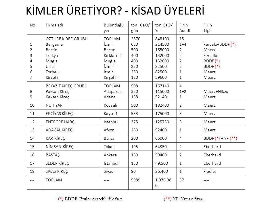 KİMLER ÜRETİYOR.
