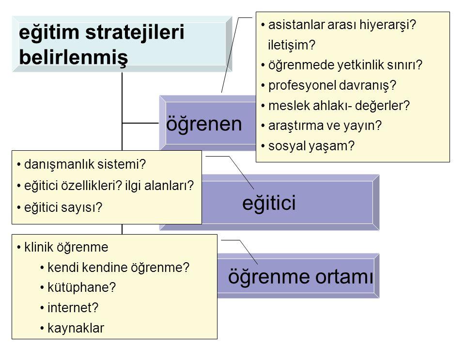 eğitim stratejileri belirlenmiş öğrenen eğitici öğrenme ortamı • danışmanlık sistemi? • eğitici özellikleri? ilgi alanları? • eğitici sayısı? • asista
