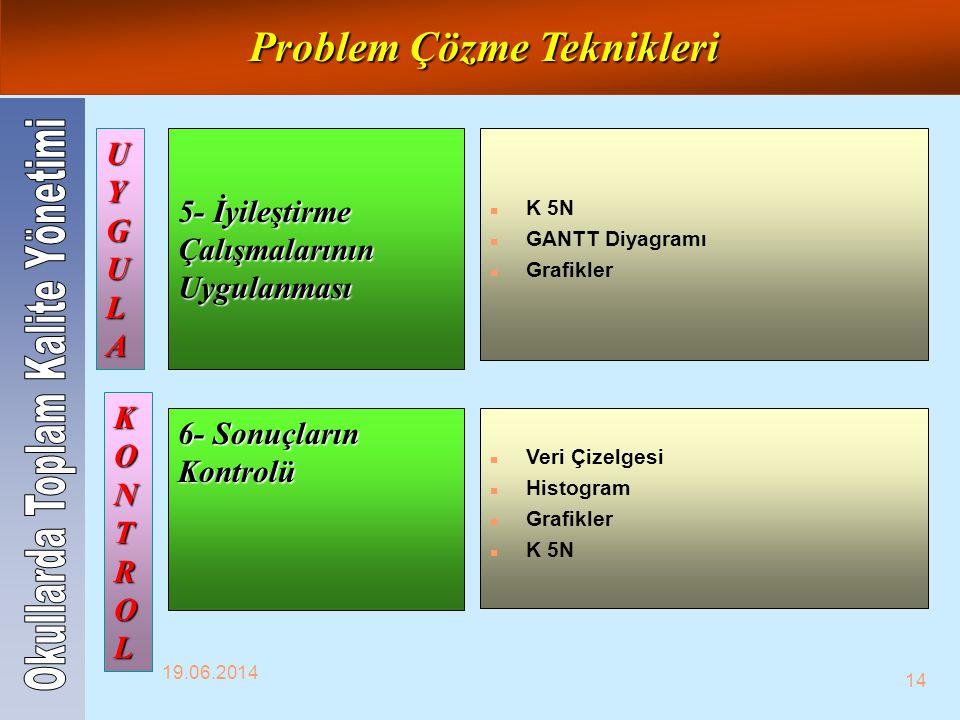 19.06.2014 14 5- İyileştirme Çalışmalarının Uygulanması 6- Sonuçların Kontrolü n K 5N n GANTT Diyagramı n Grafikler n Veri Çizelgesi n Histogram n Gra