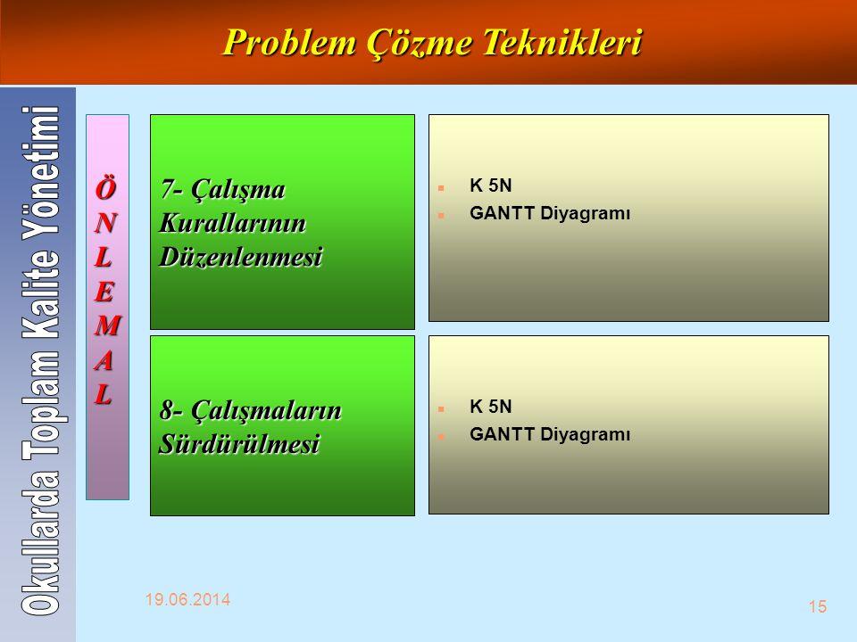 19.06.2014 15 7- Çalışma Kurallarının Düzenlenmesi n K 5N n GANTT Diyagramı ÖNLEMALÖNLEMALÖNLEMALÖNLEMAL 8- Çalışmaların Sürdürülmesi n K 5N n GANTT D