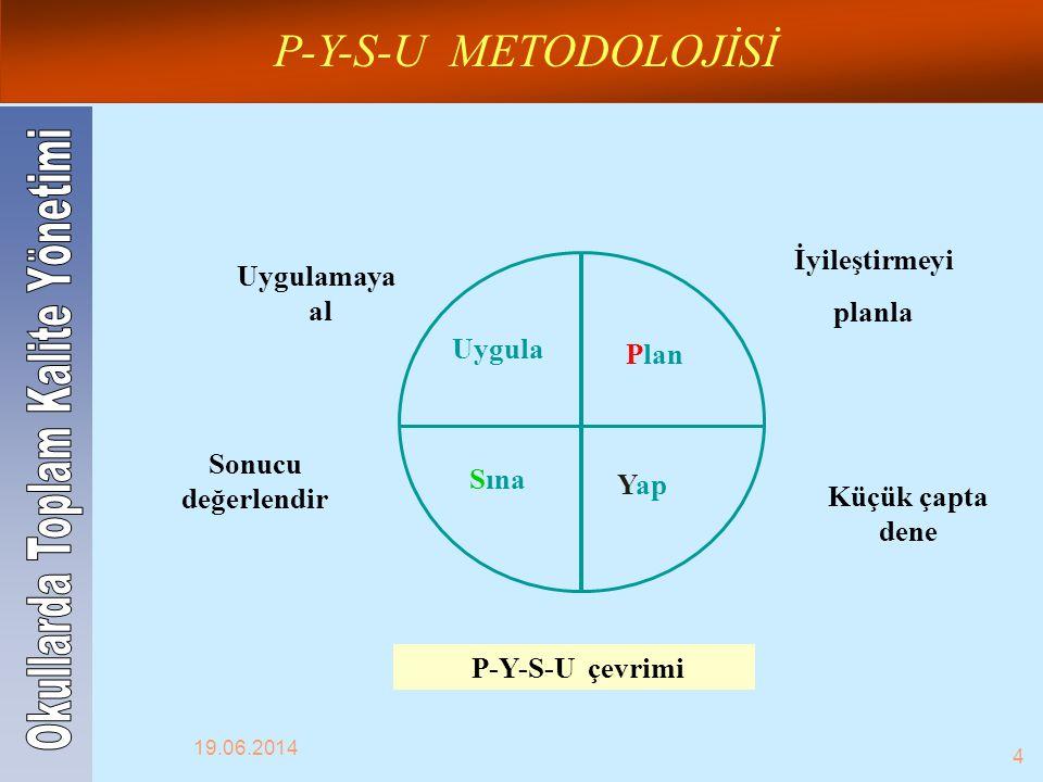 Plan Yap Sına Uygula Küçük çapta dene Uygulamaya al Sonucu değerlendir P-Y-S-U çevrimi İyileştirmeyi planla P-Y-S-U METODOLOJİSİ 19.06.2014 4