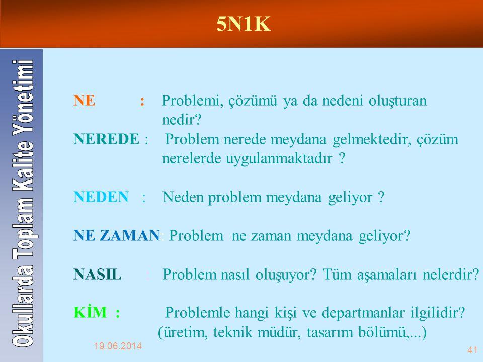 NE : Problemi, çözümü ya da nedeni oluşturan nedir? NEREDE : Problem nerede meydana gelmektedir, çözüm nerelerde uygulanmaktadır ? NEDEN : Neden probl