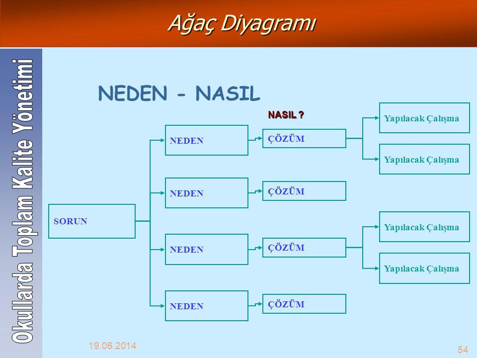NASIL ? NEDEN - NASIL SORUN NEDEN Yapılacak Çalışma ÇÖZÜM Ağaç Diyagramı 19.06.2014 54