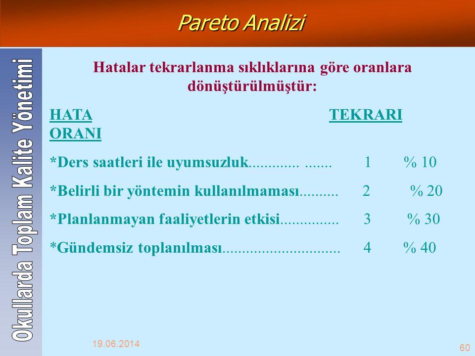 19.06.2014 60 Pareto Analizi Hatalar tekrarlanma sıklıklarına göre oranlara dönüştürülmüştür: HATA TEKRARI ORANI *Ders saatleri ile uyumsuzluk........