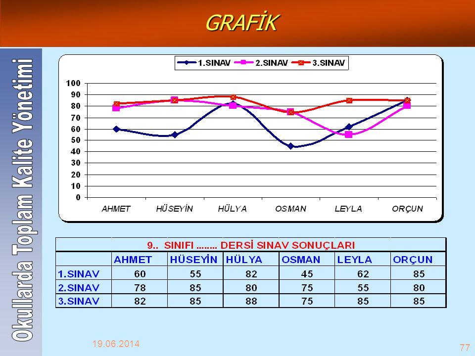 19.06.2014 77 GRAFİK