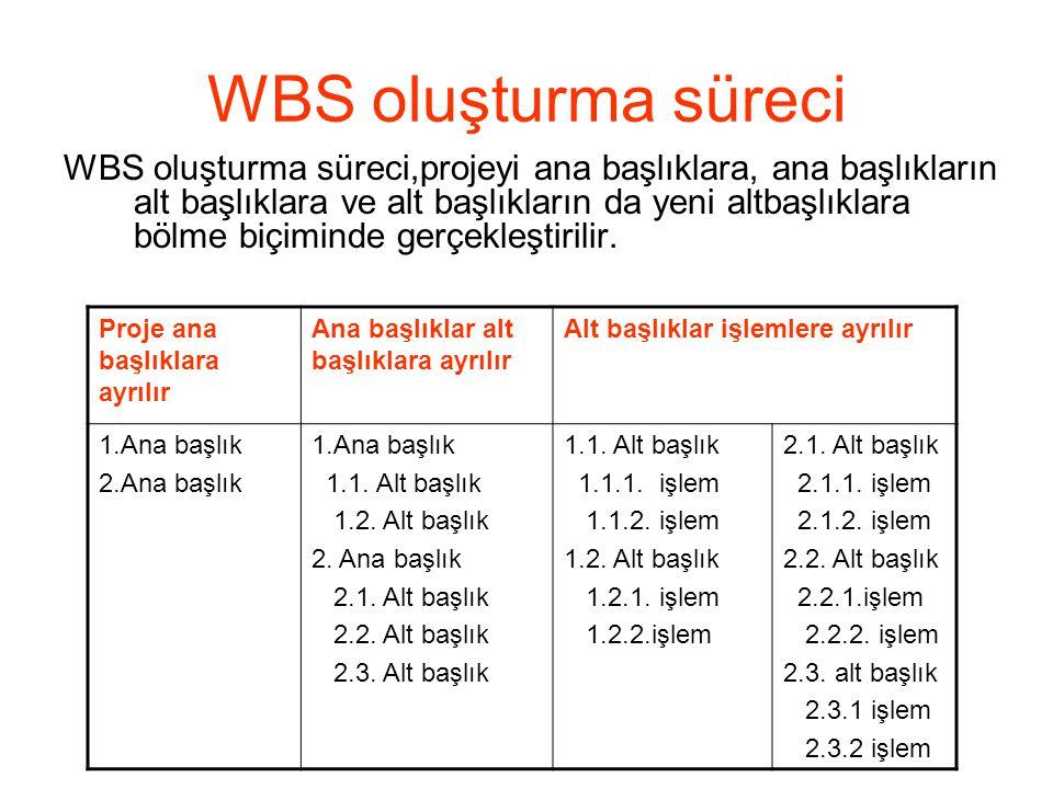 WBS oluşturma süreci WBS oluşturma süreci,projeyi ana başlıklara, ana başlıkların alt başlıklara ve alt başlıkların da yeni altbaşlıklara bölme biçimi
