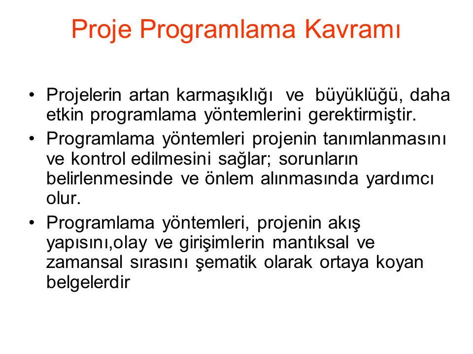Proje Programlama Kavramı-2 •Programlama, projenin faaliyet planının işletimsel zaman ekseninde yansımasıdır •Programlama,proje faaliyetinin denetimi ve gözetimi için bir temeldir •Birlikte götürülmüş plan ve bütçe, proje yönetimi için başlıca araçtır Chapter 8-1