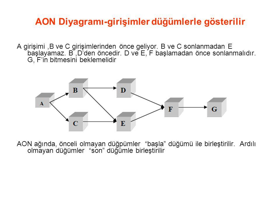 AON Diyagramı-girişimler düğümlerle gösterilir A girişimi,B ve C girişimlerinden önce geliyor. B ve C sonlanmadan E başlayamaz. B,D'den öncedir. D ve