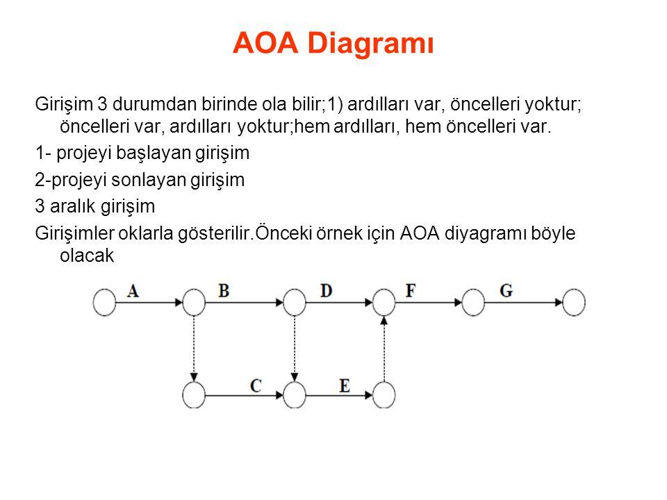 AOA Diagramı Girişim 3 durumdan birinde ola bilir;1) ardılları var, öncelleri yoktur; öncelleri var, ardılları yoktur;hem ardılları, hem öncelleri var