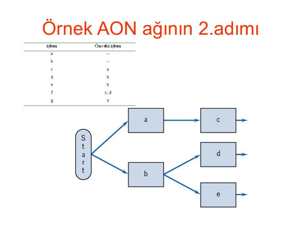 Örnek AON ağının 2.adımı