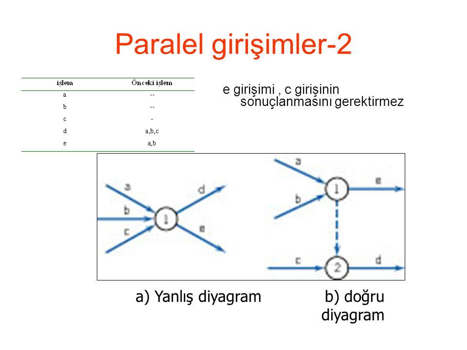 Paralel girişimler-2 e girişimi, c girişinin sonuçlanmasını gerektirmez a) Yanlış diyagram b) doğru diyagram