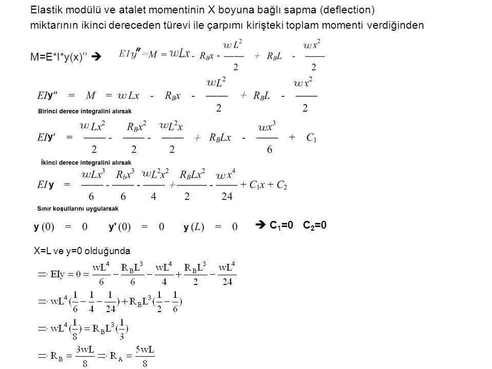 Elastik modülü ve atalet momentinin X boyuna bağlı sapma (deflection) miktarının ikinci dereceden türevi ile çarpımı kirişteki toplam momenti verdiğin