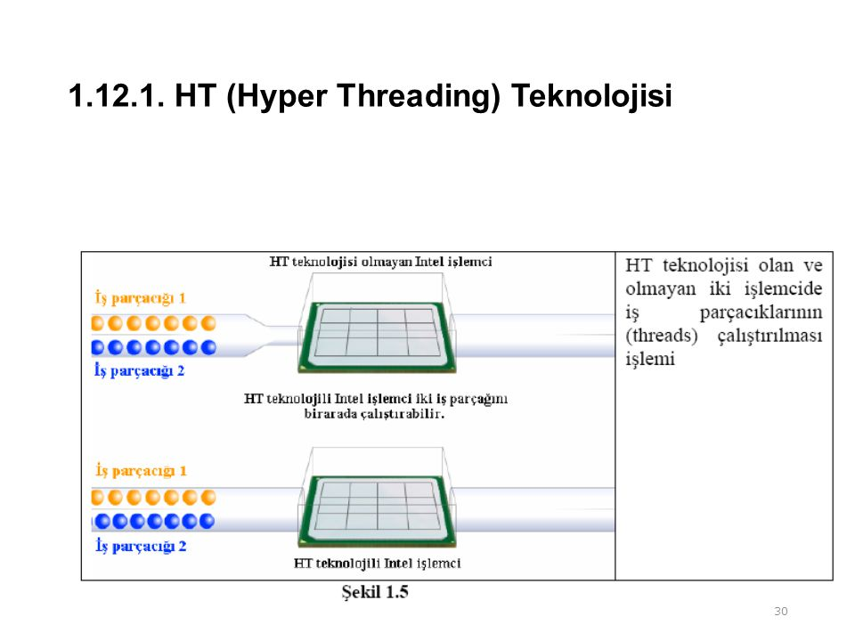 1.12.1. HT (Hyper Threading) Teknolojisi 30