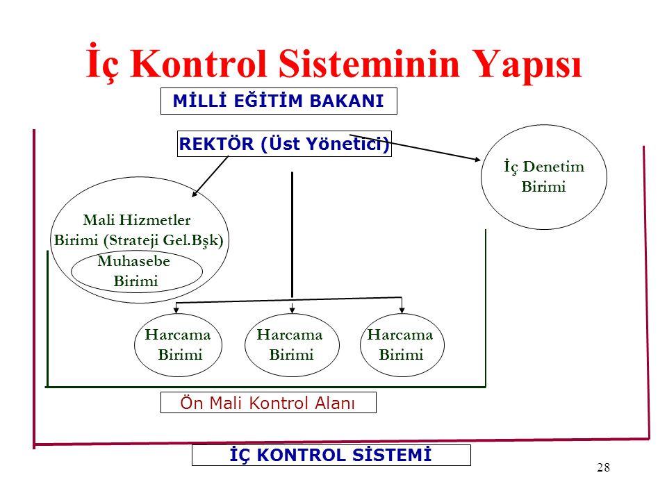 REKTÖR (Üst Yönetici) Mali Hizmetler Birimi (Strateji Gel.Bşk) İç Denetim Birimi Harcama Birimi Ön Mali Kontrol Alanı İÇ KONTROL SİSTEMİ Harcama Birim