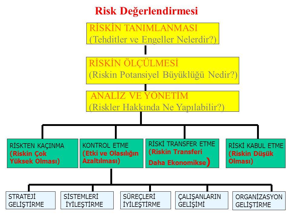 Risk Değerlendirmesi. RİSKİN ÖLÇÜLMESİ (Riskin Potansiyel Büyüklüğü Nedir?) ANALİZ VE YÖNETİM (Riskler Hakkında Ne Yapılabilir?) RİSKTEN KAÇINMA (Risk