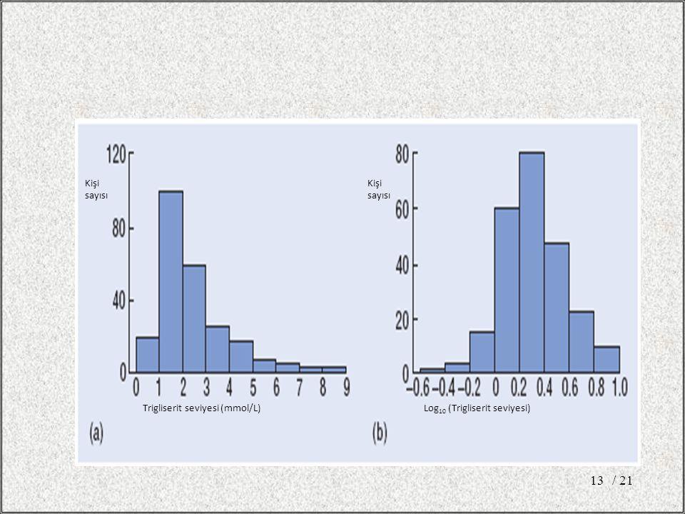 / 2113 Kişi sayısı Trigliserit seviyesi (mmol/L)Log 10 (Trigliserit seviyesi)