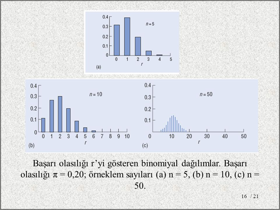 / 2116 Başarı olasılığı r'yi gösteren binomiyal dağılımlar.