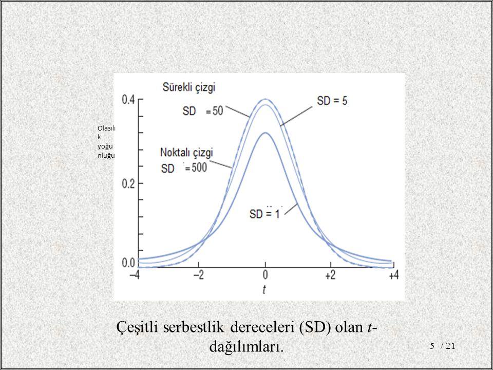 5 Olasılı k yoğu nluğu Çeşitli serbestlik dereceleri (SD) olan t- dağılımları.