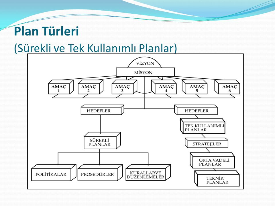Plan Türleri (Sürekli ve Tek Kullanımlı Planlar)