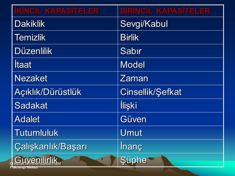 Dr.Rukiye HAYRAN İstanbul Pozitif Psikoterapi Merkezi İKİNCİL KAPASİTELER BİRİNCİL KAPASİTELER DakiklikSevgi/Kabul TemizlikBirlik DüzenlilikSabır İtaatModel NezaketZaman Açıklık/DürüstlükCinsellik/Şefkat Sadakatİlişki AdaletGüven TutumlulukUmut Çalışkanlık/Başarıİnanç GüvenilirlikŞüphe