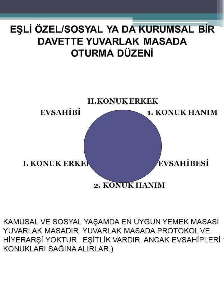 EŞLİ ÖZEL/SOSYAL YA DA KURUMSAL BİR DAVETTE YUVARLAK MASADA OTURMA DÜZENİ II.KONUK ERKEK EVSAHİBİ 1. KONUK HANIM I. KONUK ERKEK EVSAHİBESİ 2. KONUK HA