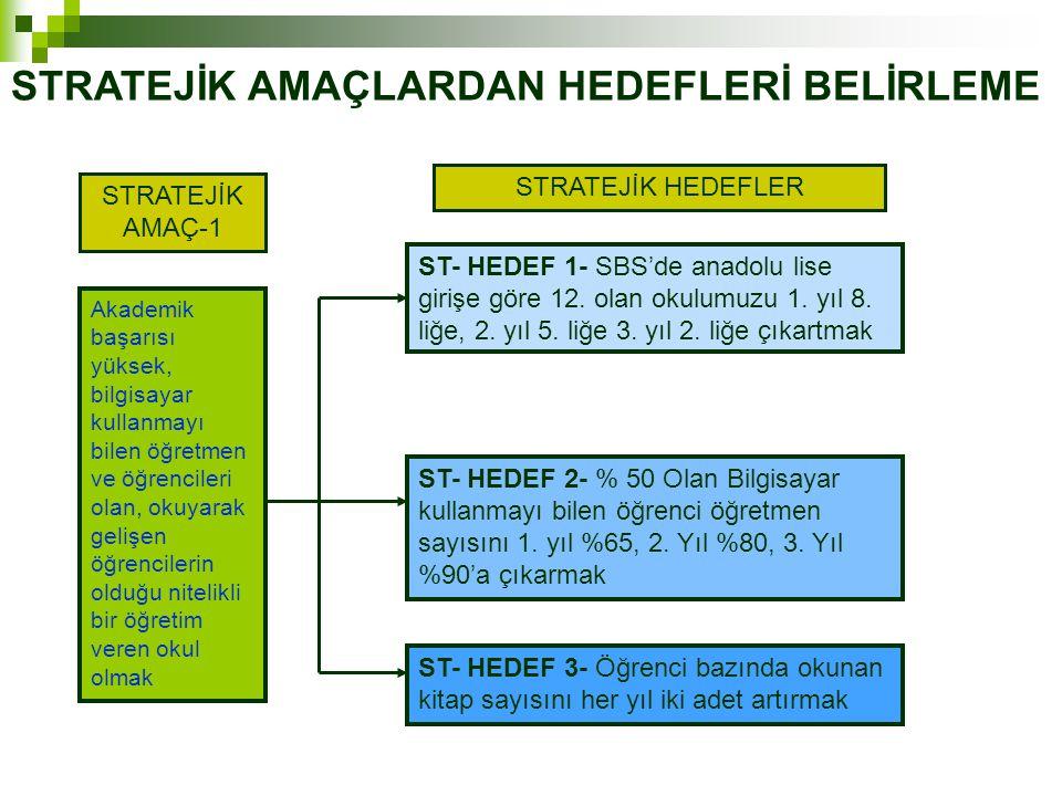 ST- HEDEF 1- SBS'de anadolu lise girişe göre 12.olan okulumuzu 1.