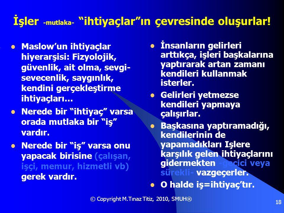 """© Copyright M.Tınaz Titiz, 2010, SMUH® 18 İşler -mutlaka- """"ihtiyaçlar""""ın çevresinde oluşurlar!  Maslow'un ihtiyaçlar hiyerarşisi: Fizyolojik, güvenli"""