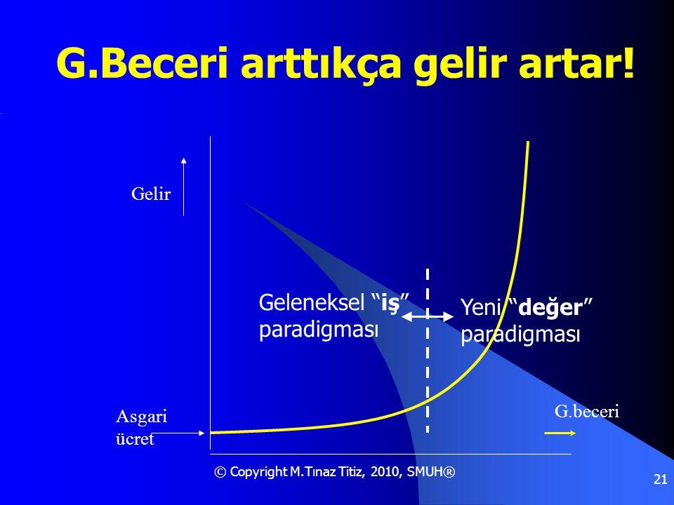 """© Copyright M.Tınaz Titiz, 2010, SMUH® 21 G.Beceri arttıkça gelir artar! G.beceri Gelir Asgari ücret Geleneksel """"iş"""" paradigması Yeni """"değer"""" paradigm"""