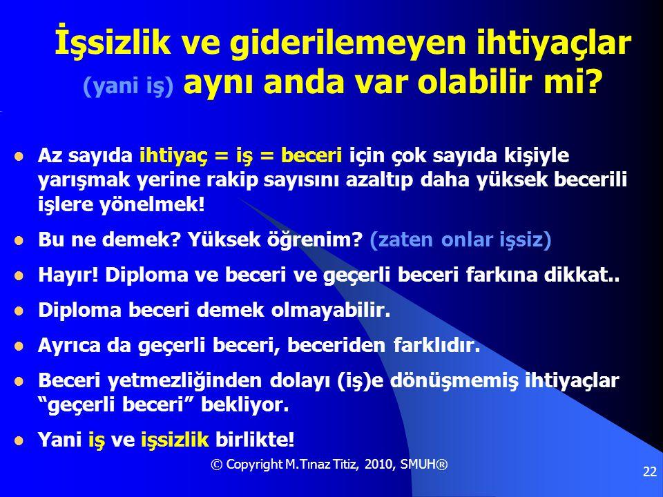 © Copyright M.Tınaz Titiz, 2010, SMUH® 22 İşsizlik ve giderilemeyen ihtiyaçlar (yani iş) aynı anda var olabilir mi?  Az sayıda ihtiyaç = iş = beceri