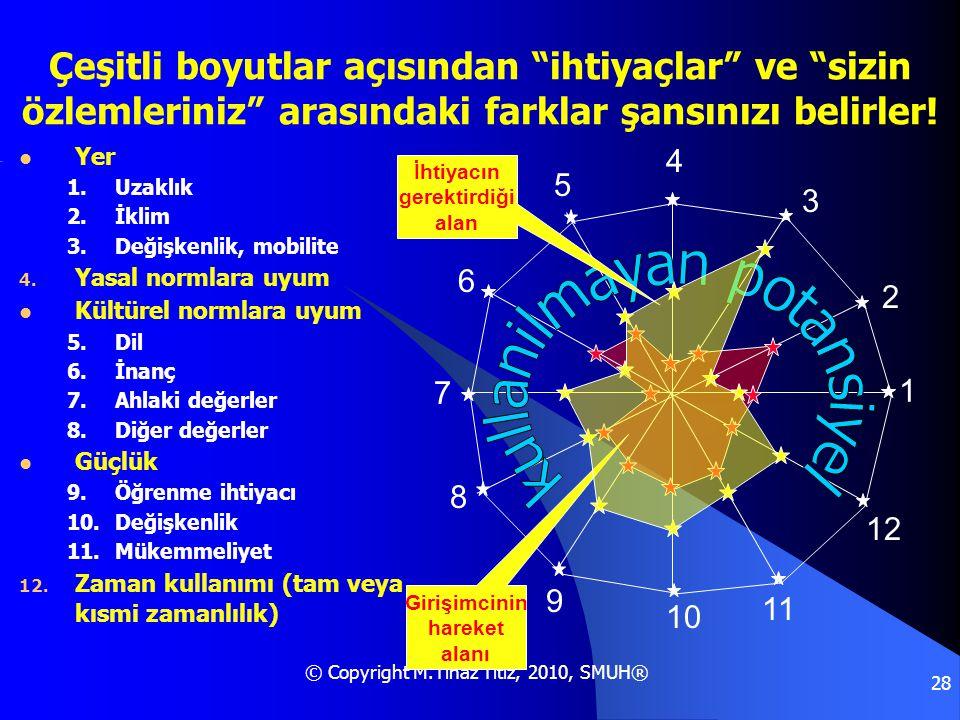 """© Copyright M.Tınaz Titiz, 2010, SMUH® 28 Çeşitli boyutlar açısından """"ihtiyaçlar"""" ve """"sizin özlemleriniz"""" arasındaki farklar şansınızı belirler!  Yer"""